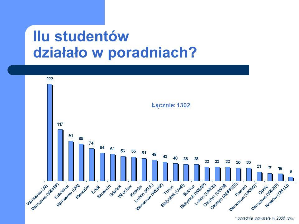 Ilu studentów działało w poradniach Łącznie: 1302 * poradnia powstała w 2006 roku