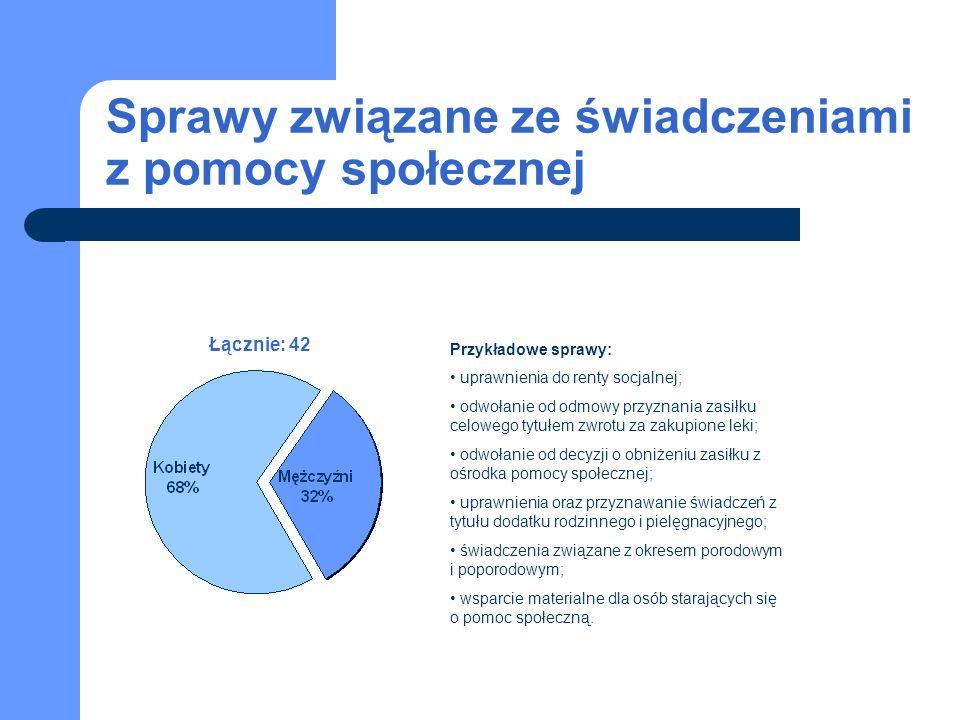 Sprawy związane ze świadczeniami z pomocy społecznej Łącznie: 42 Przykładowe sprawy: uprawnienia do renty socjalnej; odwołanie od odmowy przyznania zasiłku celowego tytułem zwrotu za zakupione leki; odwołanie od decyzji o obniżeniu zasiłku z ośrodka pomocy społecznej; uprawnienia oraz przyznawanie świadczeń z tytułu dodatku rodzinnego i pielęgnacyjnego; świadczenia związane z okresem porodowym i poporodowym; wsparcie materialne dla osób starających się o pomoc społeczną.