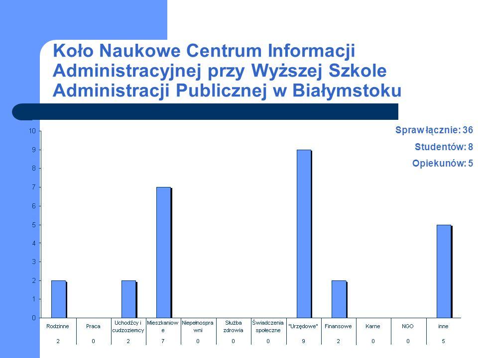 Koło Naukowe Centrum Informacji Administracyjnej przy Wyższej Szkole Administracji Publicznej w Białymstoku Spraw łącznie: 36 Studentów: 8 Opiekunów: 5