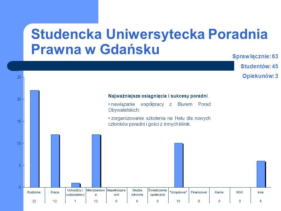 Studencka Uniwersytecka Poradnia Prawna w Gdańsku Najważniejsze osiągnięcia i sukcesy poradni nawiązanie współpracy z Biurem Porad Obywatelskich; zorganizowanie szkolenia na Helu dla nowych członków poradni i gości z innych klinik.