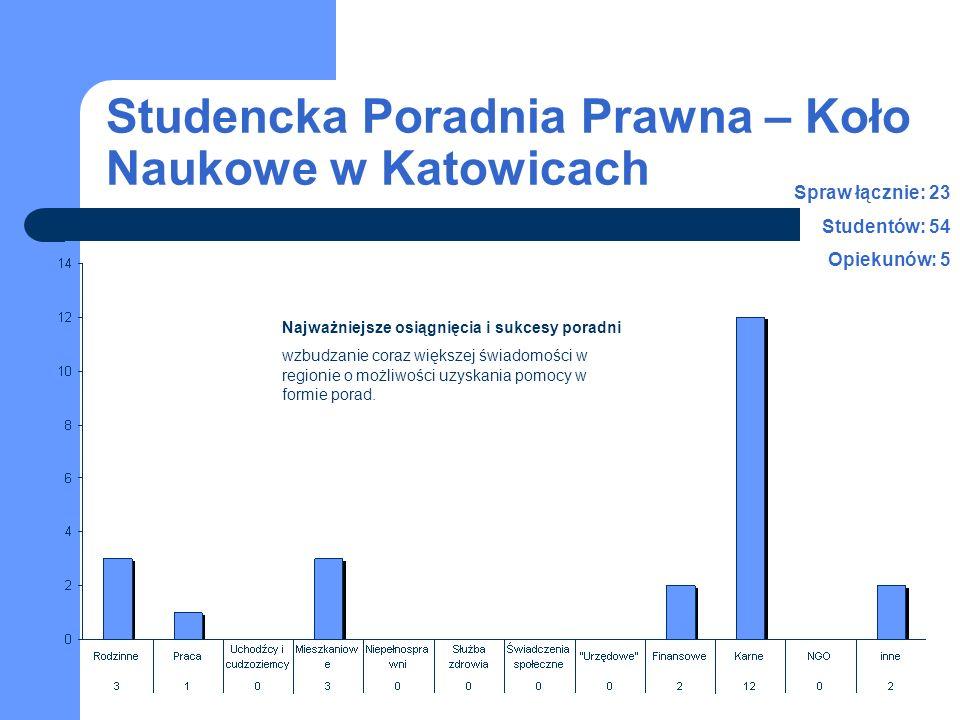 Studencka Poradnia Prawna – Koło Naukowe w Katowicach Najważniejsze osiągnięcia i sukcesy poradni wzbudzanie coraz większej świadomości w regionie o możliwości uzyskania pomocy w formie porad.