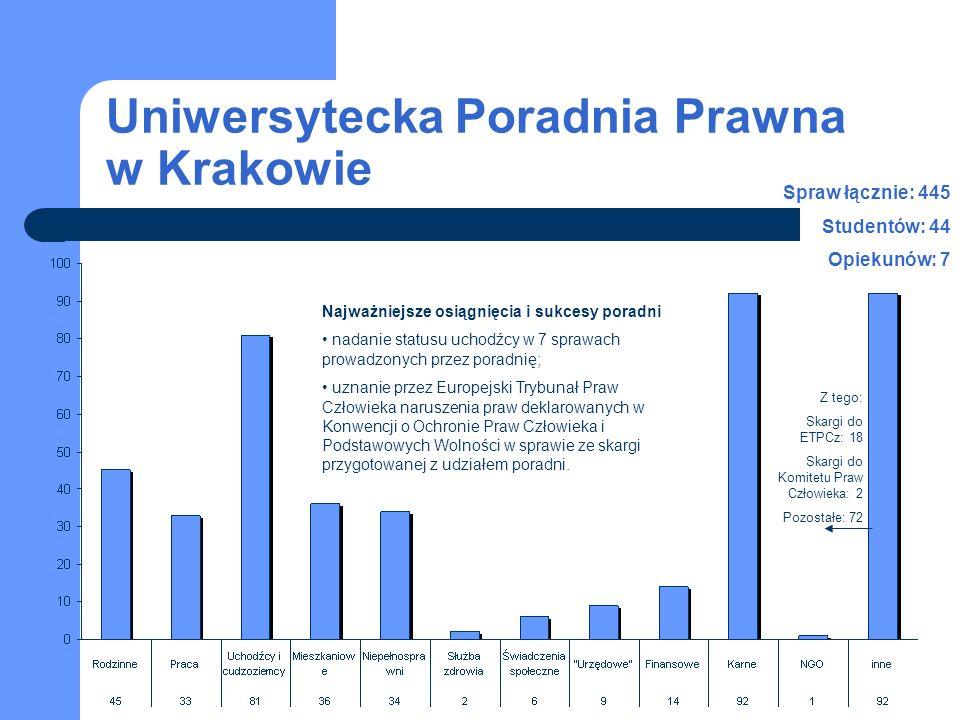 Uniwersytecka Poradnia Prawna w Krakowie Najważniejsze osiągnięcia i sukcesy poradni nadanie statusu uchodźcy w 7 sprawach prowadzonych przez poradnię; uznanie przez Europejski Trybunał Praw Człowieka naruszenia praw deklarowanych w Konwencji o Ochronie Praw Człowieka i Podstawowych Wolności w sprawie ze skargi przygotowanej z udziałem poradni.