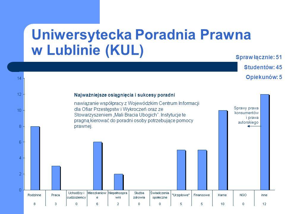 Uniwersytecka Poradnia Prawna w Lublinie (KUL) Spraw łącznie: 51 Studentów: 45 Opiekunów: 5 Najważniejsze osiągnięcia i sukcesy poradni nawiązanie współpracy z Wojewódzkim Centrum Informacji dla Ofiar Przestępstw i Wykroczeń oraz ze Stowarzyszeniem Mali Bracia Ubogich.