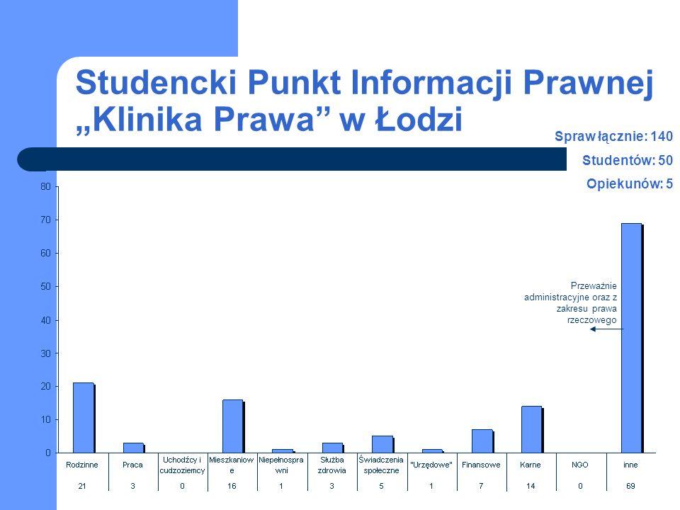 Studencki Punkt Informacji Prawnej Klinika Prawa w Łodzi Spraw łącznie: 140 Studentów: 50 Opiekunów: 5 Przeważnie administracyjne oraz z zakresu prawa rzeczowego