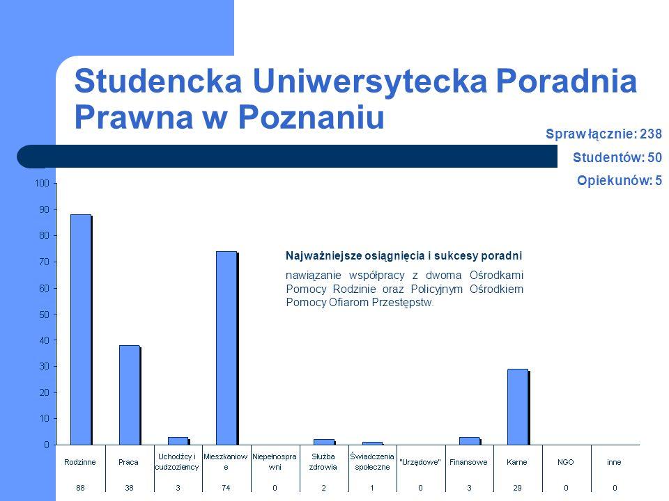 Studencka Uniwersytecka Poradnia Prawna w Poznaniu Najważniejsze osiągnięcia i sukcesy poradni nawiązanie współpracy z dwoma Ośrodkami Pomocy Rodzinie oraz Policyjnym Ośrodkiem Pomocy Ofiarom Przestępstw.