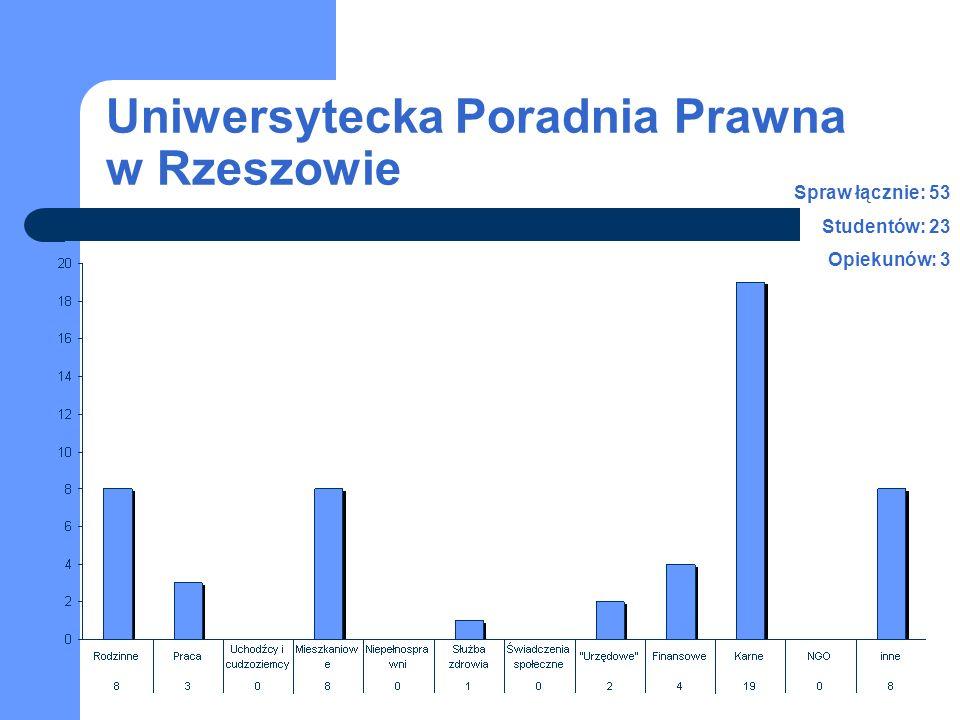 Uniwersytecka Poradnia Prawna w Rzeszowie Spraw łącznie: 53 Studentów: 23 Opiekunów: 3