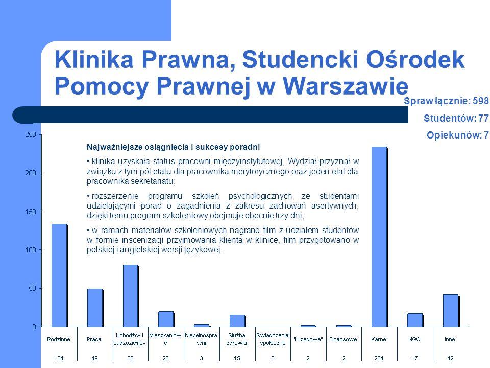 Klinika Prawna, Studencki Ośrodek Pomocy Prawnej w Warszawie Najważniejsze osiągnięcia i sukcesy poradni klinika uzyskała status pracowni międzyinstytutowej, Wydział przyznał w związku z tym pół etatu dla pracownika merytorycznego oraz jeden etat dla pracownika sekretariatu; rozszerzenie programu szkoleń psychologicznych ze studentami udzielającymi porad o zagadnienia z zakresu zachowań asertywnych, dzięki temu program szkoleniowy obejmuje obecnie trzy dni; w ramach materiałów szkoleniowych nagrano film z udziałem studentów w formie inscenizacji przyjmowania klienta w klinice, film przygotowano w polskiej i angielskiej wersji językowej.