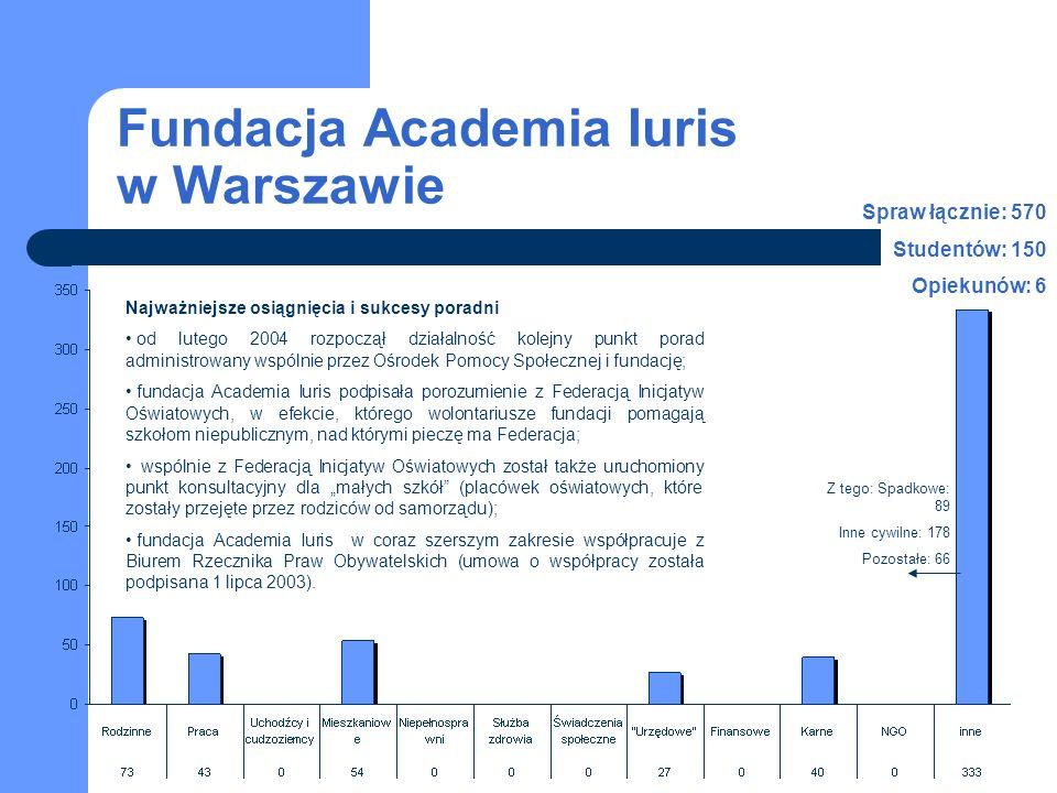 Fundacja Academia Iuris w Warszawie Najważniejsze osiągnięcia i sukcesy poradni od lutego 2004 rozpoczął działalność kolejny punkt porad administrowany wspólnie przez Ośrodek Pomocy Społecznej i fundację; fundacja Academia Iuris podpisała porozumienie z Federacją Inicjatyw Oświatowych, w efekcie, którego wolontariusze fundacji pomagają szkołom niepublicznym, nad którymi pieczę ma Federacja; wspólnie z Federacją Inicjatyw Oświatowych został także uruchomiony punkt konsultacyjny dla małych szkół (placówek oświatowych, które zostały przejęte przez rodziców od samorządu); fundacja Academia Iuris w coraz szerszym zakresie współpracuje z Biurem Rzecznika Praw Obywatelskich (umowa o współpracy została podpisana 1 lipca 2003).
