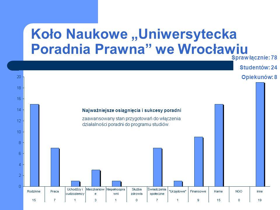 Koło Naukowe Uniwersytecka Poradnia Prawna we Wrocławiu Najważniejsze osiągnięcia i sukcesy poradni zaawansowany stan przygotowań do włączenia działalności poradni do programu studiów.