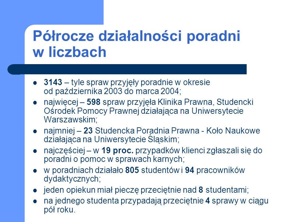 Półrocze działalności poradni w liczbach 3143 – tyle spraw przyjęły poradnie w okresie od października 2003 do marca 2004; najwięcej – 598 spraw przyjęła Klinika Prawna, Studencki Ośrodek Pomocy Prawnej działająca na Uniwersytecie Warszawskim; najmniej – 23 Studencka Poradnia Prawna - Koło Naukowe działająca na Uniwersytecie Śląskim; najczęściej – w 19 proc.