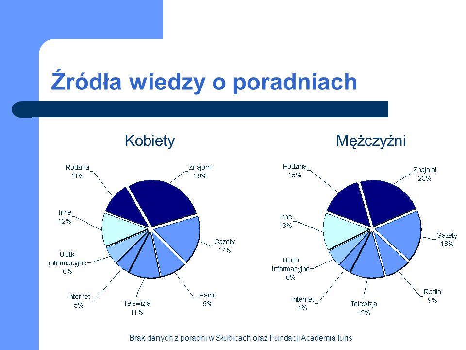 Źródła wiedzy o poradniach KobietyMężczyźni Brak danych z poradni w Słubicach oraz Fundacji Academia Iuris