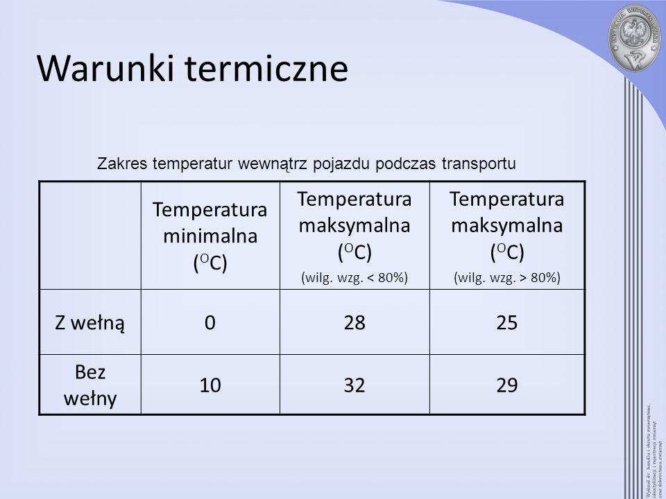Warunki termiczne Temperatura minimalna ( O C) Temperatura maksymalna ( O C) (wilg. wzg. < 80%) Temperatura maksymalna ( O C) (wilg. wzg. > 80%) Z weł