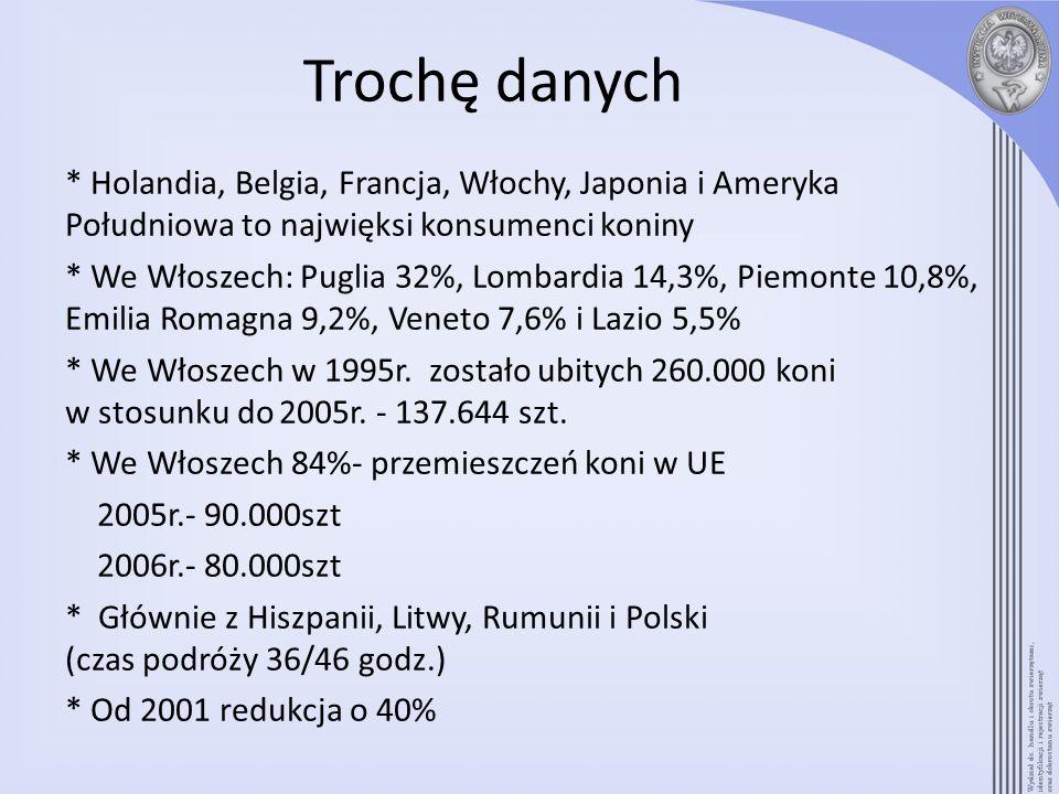 Trochę danych * Holandia, Belgia, Francja, Włochy, Japonia i Ameryka Południowa to najwięksi konsumenci koniny * We Włoszech: Puglia 32%, Lombardia 14