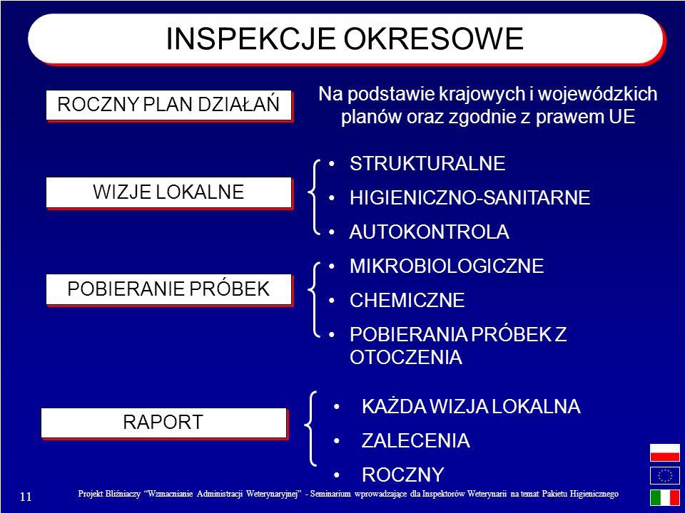 11 Projekt Bliźniaczy Wzmacnianie Administracji Weterynaryjnej - Seminarium wprowadzające dla Inspektorów Weterynarii na temat Pakietu Higienicznego INSPEKCJE OKRESOWE ROCZNY PLAN DZIAŁAŃ Na podstawie krajowych i wojewódzkich planów oraz zgodnie z prawem UE WIZJE LOKALNE POBIERANIE PRÓBEK STRUKTURALNE HIGIENICZNO-SANITARNE AUTOKONTROLA RAPORT KAŻDA WIZJA LOKALNA ZALECENIA ROCZNY MIKROBIOLOGICZNE CHEMICZNE POBIERANIA PRÓBEK Z OTOCZENIA