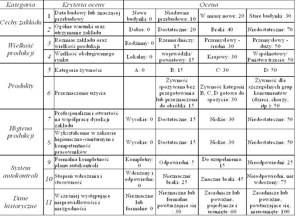 36 Projekt Bliźniaczy Wzmacnianie Administracji Weterynaryjnej - Seminarium wprowadzające dla Inspektorów Weterynarii na temat Pakietu Higienicznego
