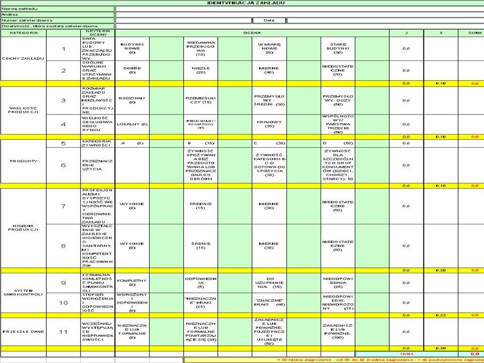 37 Projekt Bliźniaczy Wzmacnianie Administracji Weterynaryjnej - Seminarium wprowadzające dla Inspektorów Weterynarii na temat Pakietu Higienicznego