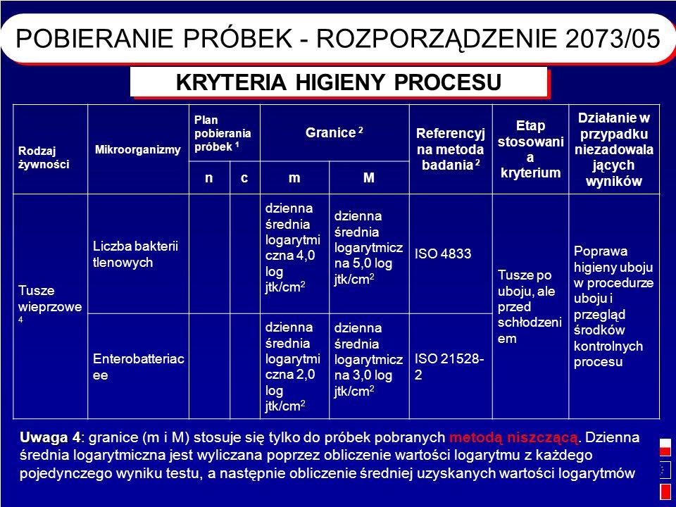 73 Projekt Bliźniaczy Wzmacnianie Administracji Weterynaryjnej - Seminarium wprowadzające dla Inspektorów Weterynarii na temat Pakietu Higienicznego R