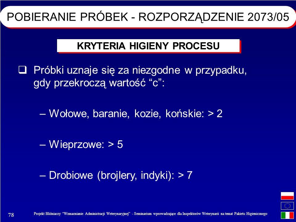 78 Projekt Bliźniaczy Wzmacnianie Administracji Weterynaryjnej - Seminarium wprowadzające dla Inspektorów Weterynarii na temat Pakietu Higienicznego Próbki uznaje się za niezgodne w przypadku, gdy przekroczą wartość c: –Wołowe, baranie, kozie, końskie: > 2 –Wieprzowe: > 5 –Drobiowe (brojlery, indyki): > 7 KRYTERIA HIGIENY PROCESU POBIERANIE PRÓBEK - ROZPORZĄDZENIE 2073/05