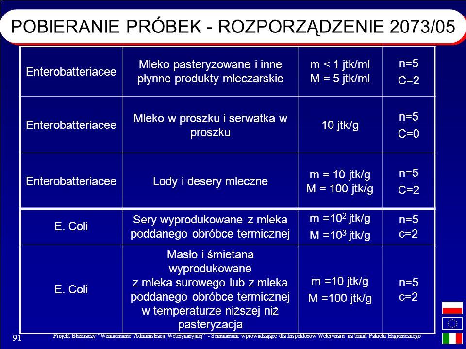 91 Projekt Bliźniaczy Wzmacnianie Administracji Weterynaryjnej - Seminarium wprowadzające dla Inspektorów Weterynarii na temat Pakietu Higienicznego Enterobatteriacee Mleko pasteryzowane i inne płynne produkty mleczarskie m < 1 jtk/ml M = 5 jtk/ml n=5 C=2 Enterobatteriacee Mleko w proszku i serwatka w proszku 10 jtk/g n=5 C=0 EnterobatteriaceeLody i desery mleczne m = 10 jtk/g M = 100 jtk/g n=5 C=2 E.