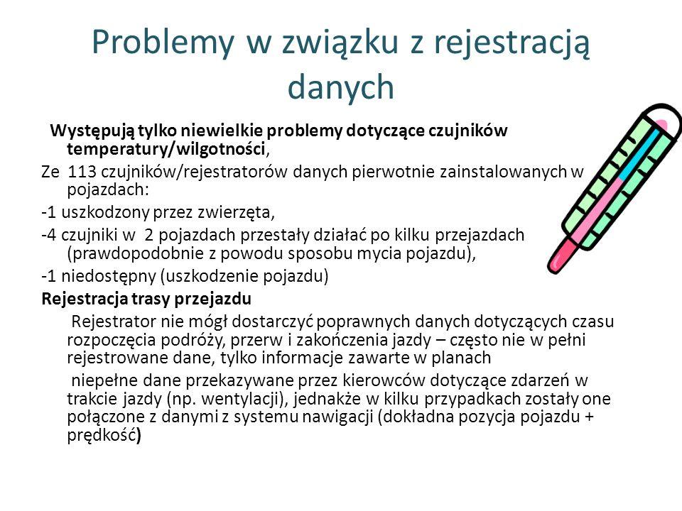 Problemy w związku z rejestracją danych Występują tylko niewielkie problemy dotyczące czujników temperatury/wilgotności, Ze 113 czujników/rejestratoró