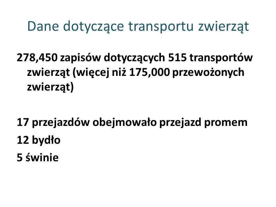 Dane dotyczące transportu zwierząt 278,450 zapisów dotyczących 515 transportów zwierząt (więcej niż 175,000 przewożonych zwierząt) 17 przejazdów obejm
