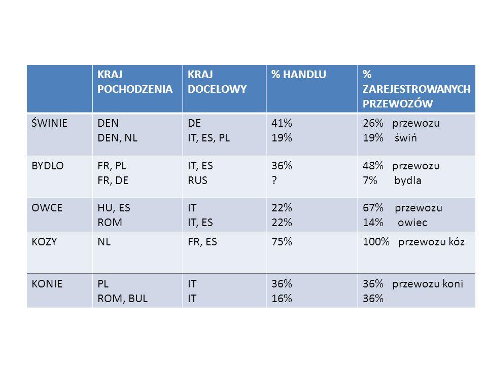 KRAJ POCHODZENIA KRAJ DOCELOWY % HANDLU% ZAREJESTROWANYCH PRZEWOZÓW ŚWINIEDEN DEN, NL DE IT, ES, PL 41% 19% 26% przewozu 19% świń BYDLOFR, PL FR, DE I