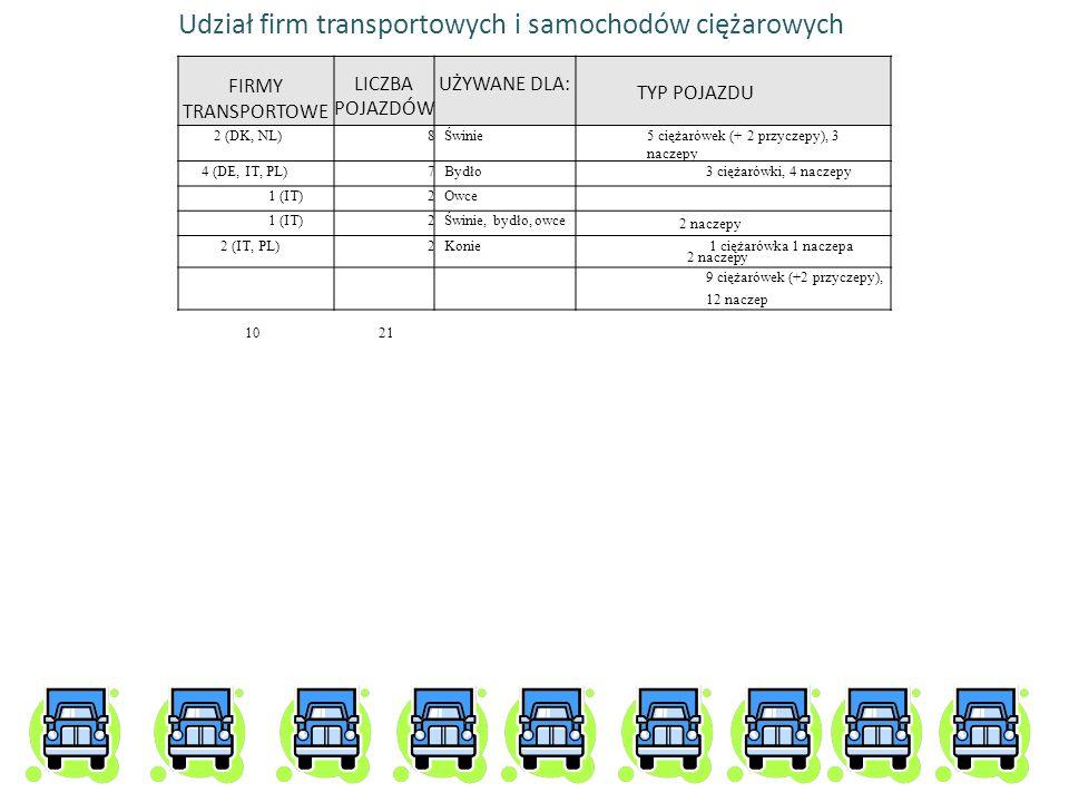 FIRMY TRANSPORTOWE LICZBA POJAZDÓW UŻYWANE DLA: 2 (DK, NL)8Świnie5 ciężarówek (+ 2 przyczepy), 3 naczepy 4 (DE, IT, PL)7Bydło3 ciężarówki, 4 naczepy 1