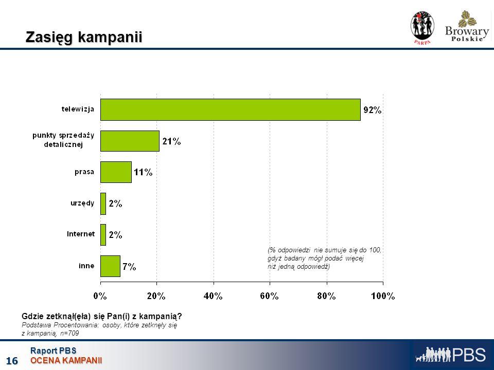 Raport PBS OCENA KAMPANII 16 (% odpowiedzi nie sumuje się do 100, gdyż badany mógł podać więcej niż jedną odpowiedź) Zasięg kampanii Gdzie zetknął(ęła