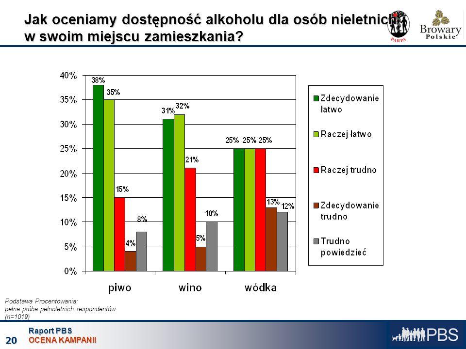 Raport PBS OCENA KAMPANII 20 Jak oceniamy dostępność alkoholu dla osób nieletnich w swoim miejscu zamieszkania? Podstawa Procentowania: pełna próba pe
