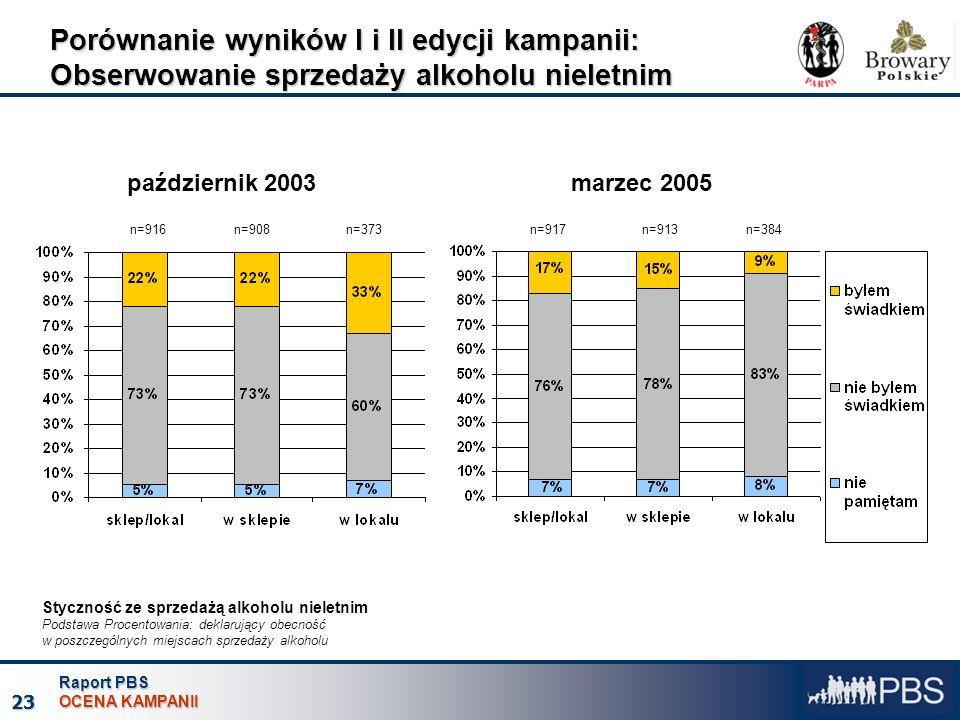 Raport PBS OCENA KAMPANII 23 Porównanie wyników I i II edycji kampanii: Obserwowanie sprzedaży alkoholu nieletnim październik 2003marzec 2005 Stycznoś