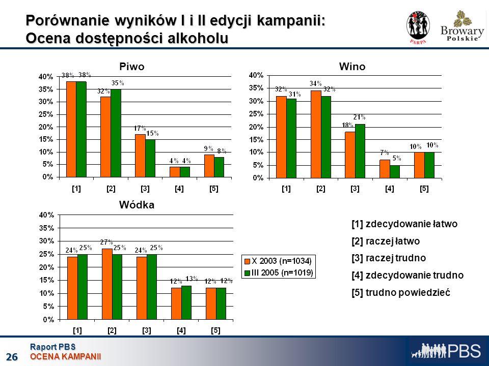 Raport PBS OCENA KAMPANII 26 Porównanie wyników I i II edycji kampanii: Ocena dostępności alkoholu [1] zdecydowanie łatwo [2] raczej łatwo [3] raczej trudno [4] zdecydowanie trudno [5] trudno powiedzieć PiwoWino Wódka