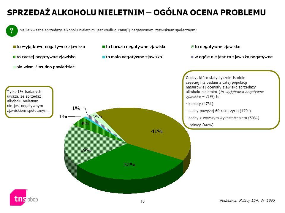 10 SPRZEDAŻ ALKOHOLU NIELETNIM – OGÓLNA OCENA PROBLEMU ? Na ile kwestia sprzedaży alkoholu nieletnim jest według Pana(i) negatywnym zjawiskiem społecz