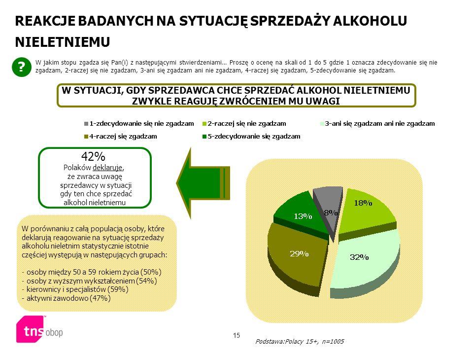 15 REAKCJE BADANYCH NA SYTUACJĘ SPRZEDAŻY ALKOHOLU NIELETNIEMU ? W jakim stopu zgadza się Pan(i) z następującymi stwierdzeniami… Proszę o ocenę na ska