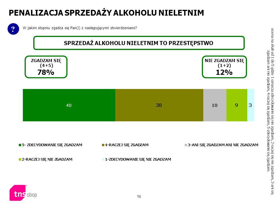 16 PENALIZACJA SPRZEDAŻY ALKOHOLU NIELETNIM ? W jakim stopniu zgadza się Pan(i) z następującymi stwierdzeniami? SPRZEDAŻ ALKOHOLU NIELETNIM TO PRZESTĘ