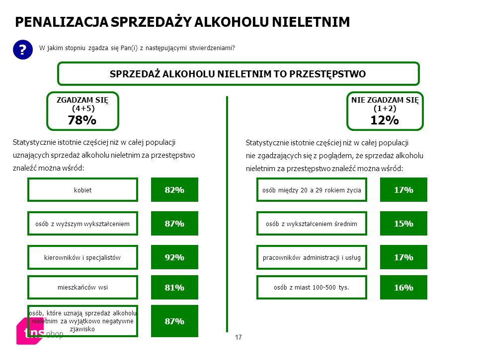 17 PENALIZACJA SPRZEDAŻY ALKOHOLU NIELETNIM ? W jakim stopniu zgadza się Pan(i) z następującymi stwierdzeniami? SPRZEDAŻ ALKOHOLU NIELETNIM TO PRZESTĘ