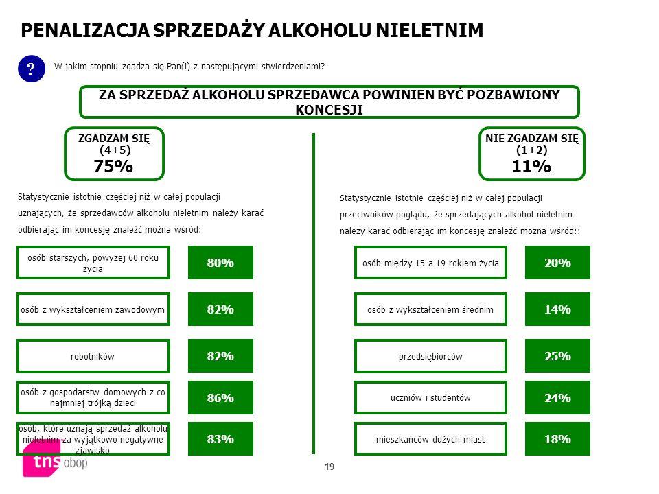 19 PENALIZACJA SPRZEDAŻY ALKOHOLU NIELETNIM ? W jakim stopniu zgadza się Pan(i) z następującymi stwierdzeniami? ZA SPRZEDAŻ ALKOHOLU SPRZEDAWCA POWINI
