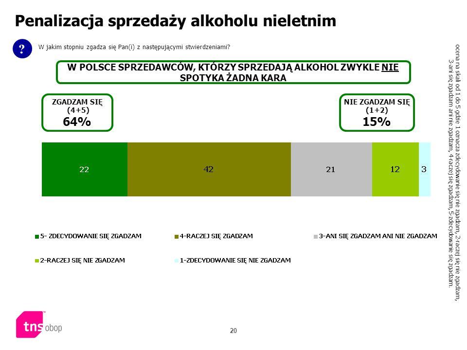 20 Penalizacja sprzedaży alkoholu nieletnim ? W jakim stopniu zgadza się Pan(i) z następującymi stwierdzeniami? W POLSCE SPRZEDAWCÓW, KTÓRZY SPRZEDAJĄ