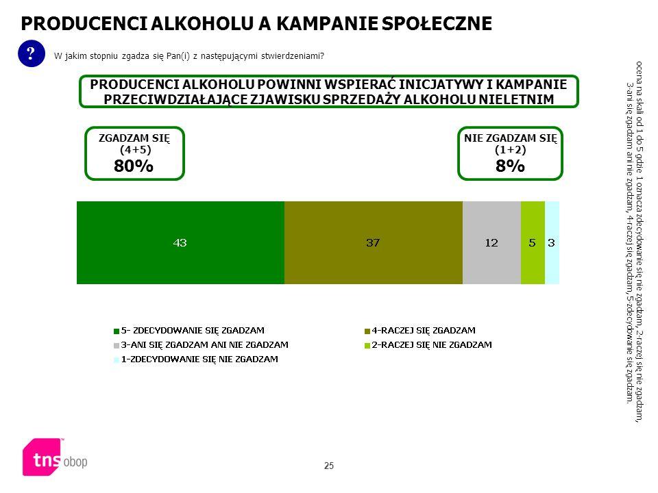 25 PRODUCENCI ALKOHOLU A KAMPANIE SPOŁECZNE ? W jakim stopniu zgadza się Pan(i) z następującymi stwierdzeniami? PRODUCENCI ALKOHOLU POWINNI WSPIERAĆ I