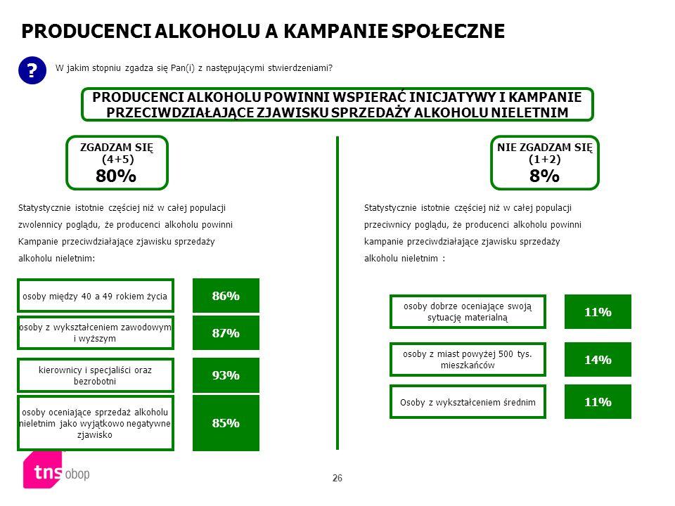 26 PRODUCENCI ALKOHOLU A KAMPANIE SPOŁECZNE ? W jakim stopniu zgadza się Pan(i) z następującymi stwierdzeniami? PRODUCENCI ALKOHOLU POWINNI WSPIERAĆ I