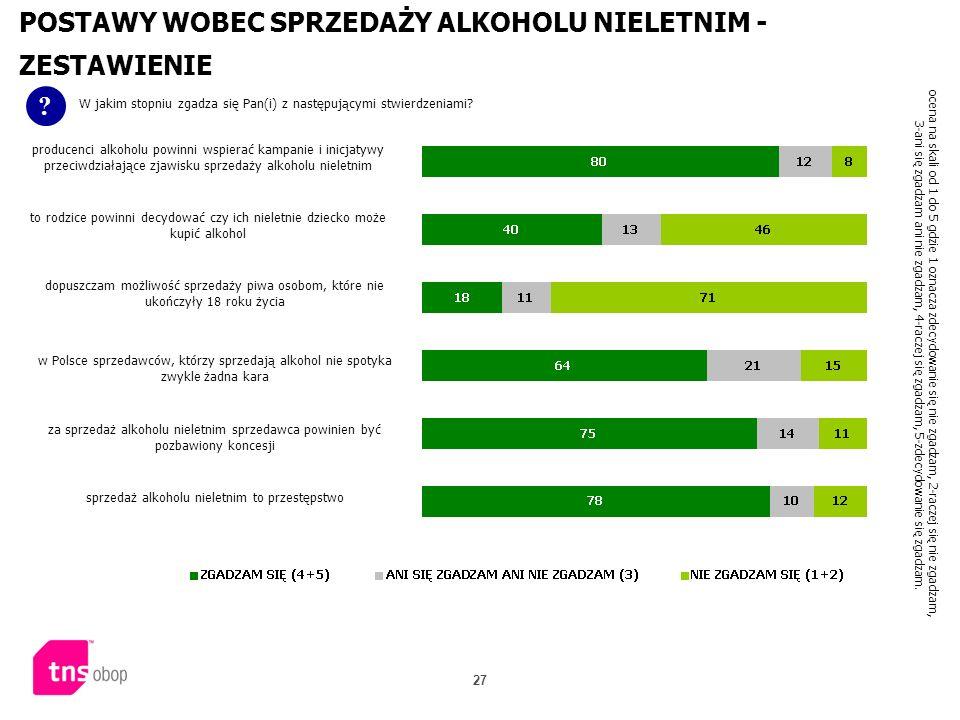 27 POSTAWY WOBEC SPRZEDAŻY ALKOHOLU NIELETNIM - ZESTAWIENIE ? W jakim stopniu zgadza się Pan(i) z następującymi stwierdzeniami? ocena na skali od 1 do