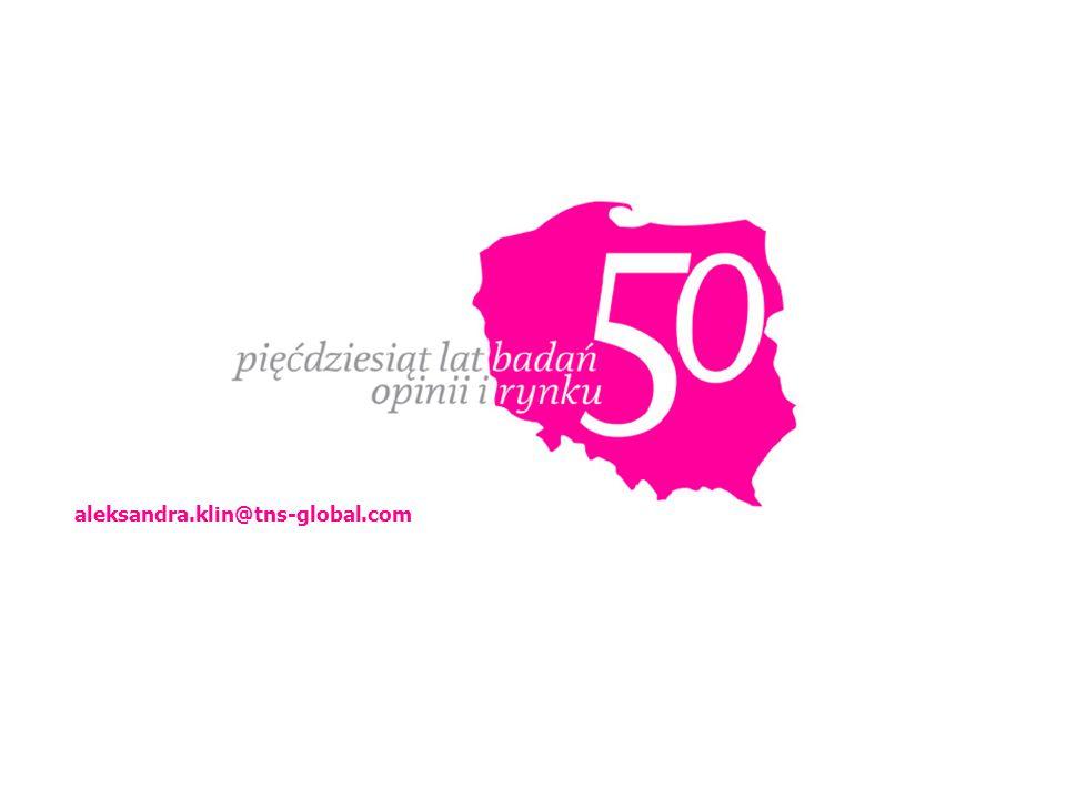 28 KONTAKT: aleksandra.klin@tns-global.com