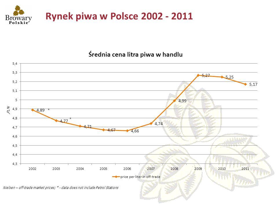 Rynek piwa w Polsce – 2012 vs 2011 Żródło: GUS, ZPPP +1,9% +4,1% +6,3% +11,6%+19,0% +1,8% Sprzedaż krajowa piwa w Polsce – 000 hl +14,6%