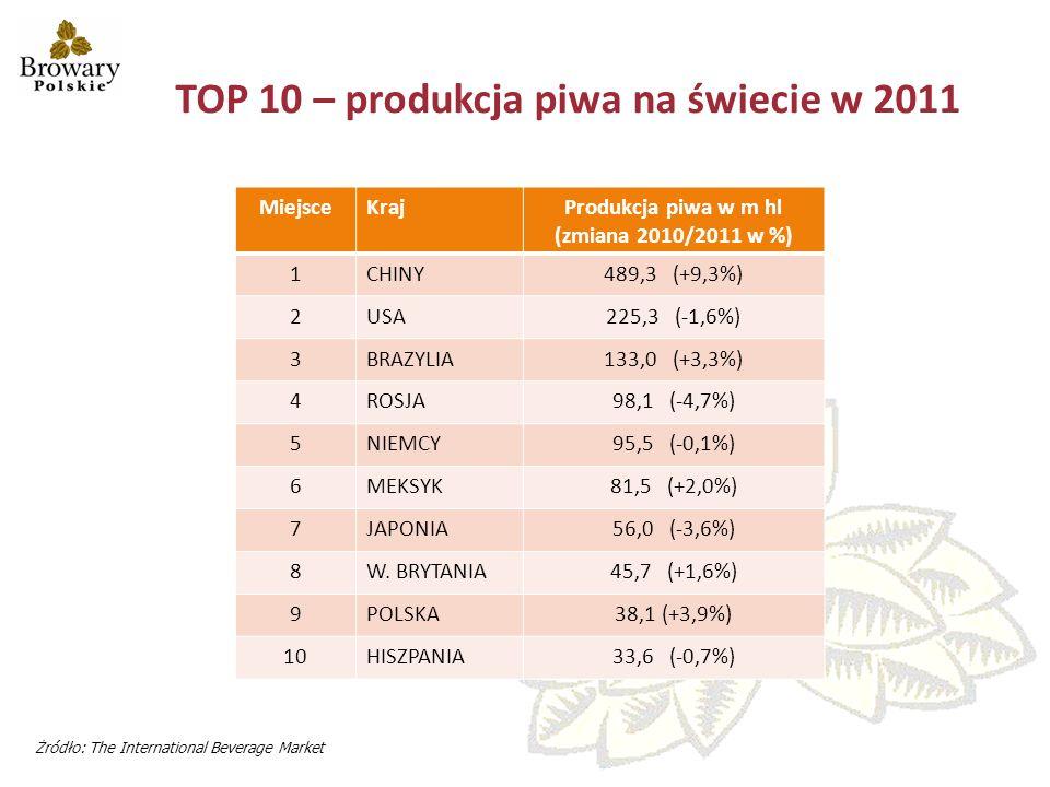 TOP 10 – produkcja piwa na świecie w 2011 MiejsceKrajProdukcja piwa w m hl (zmiana 2010/2011 w %) 1CHINY489,3 (+9,3%) 2USA225,3 (-1,6%) 3BRAZYLIA133,0