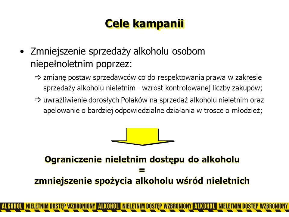Cele kampanii Zmniejszenie sprzedaży alkoholu osobom niepełnoletnim poprzez: zmianę postaw sprzedawców co do respektowania prawa w zakresie sprzedaży alkoholu nieletnim - wzrost kontrolowanej liczby zakupów; uwrażliwienie dorosłych Polaków na sprzedaż alkoholu nieletnim oraz apelowanie o bardziej odpowiedzialne działania w trosce o młodzież; Ograniczenie nieletnim dostępu do alkoholu = zmniejszenie spożycia alkoholu wśród nieletnich Ograniczenie nieletnim dostępu do alkoholu = zmniejszenie spożycia alkoholu wśród nieletnich