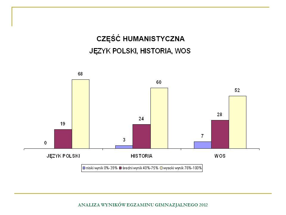 ANALIZA WYNIKÓW EGZAMINU GIMNAZJALNEGO 2012 CZĘŚĆ HUMANISTYCZNA