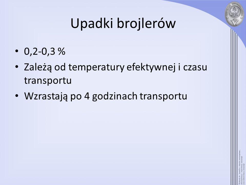 Upadki brojlerów 0,2-0,3 % Zależą od temperatury efektywnej i czasu transportu Wzrastają po 4 godzinach transportu