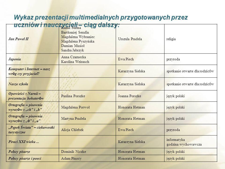Wykaz prezentacji multimedialnych przygotowanych przez uczniów i nauczycieli – ciąg dalszy: Jan Paweł II Kamil Surma Bartłomiej Serafin Magdalena Wybr