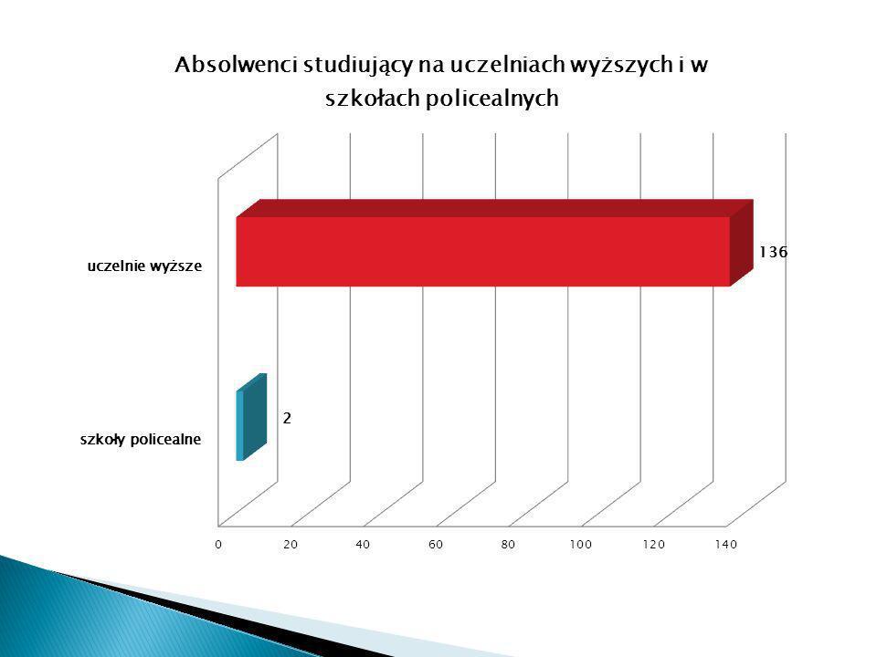 Najczęściej wybieranym kierunkiem jest automatyka i robotyka (8,70%).