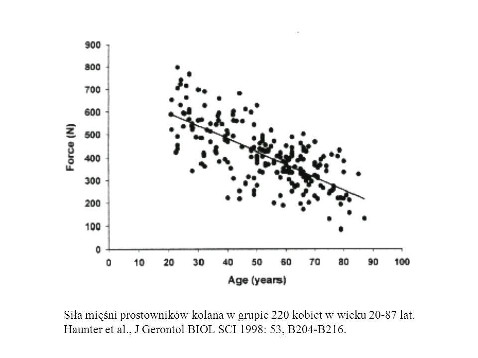 Siła mięśni prostowników kolana w grupie 220 kobiet w wieku 20-87 lat. Haunter et al., J Gerontol BIOL SCI 1998: 53, B204-B216.