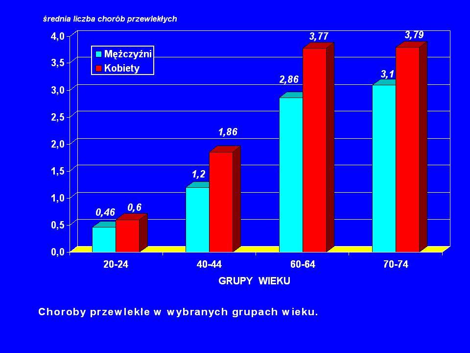 Układ ruchu W rehabilitacji układu ruchu u osób starszych szczególnymi problemami są złamania, zwłaszcza szyjkowo-krętarzowe kości udowej oraz rehabilitacja po amputacji kończyny dolnej.